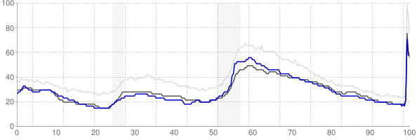 Winchester, Virginia monthly unemployment rate chart
